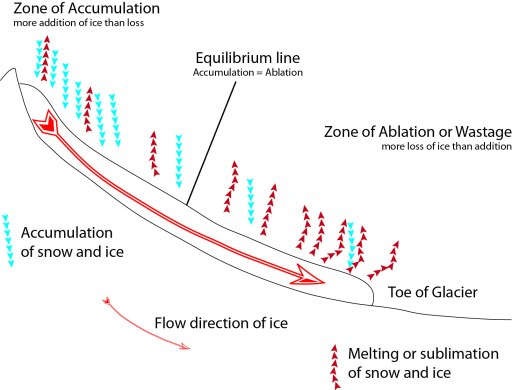 Illustration showing the relative amounts of accumulation and loss of ice along the extent of a glacier.