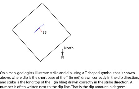 The strike and dip symbol on a map. This is how geologists take a three-dimensional tilting rock layer and represent it on a two-dimensional map.