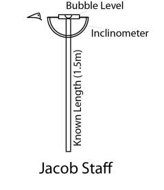 Jacob Staff Schematic