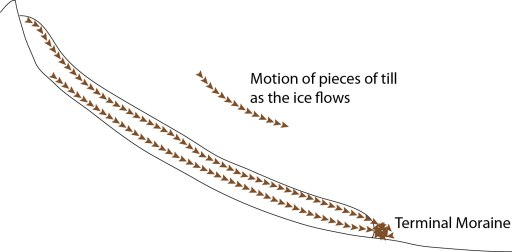 The motion of particles of till (pieces of rock) with the ice in a glacier to form a terminal moraine.