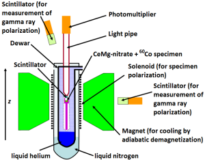 Schematic illustration of the Wu experiment demonstrating parity violation. Credit: Pen88 CC BY-SA 3.0