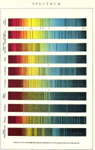 Spectra of stars. Dark lines are absorptions characteristic of the elements making up the star.