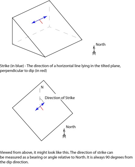 Strike (in blue). This is the bearing of a horizontal line that lies on the inclined plane.
